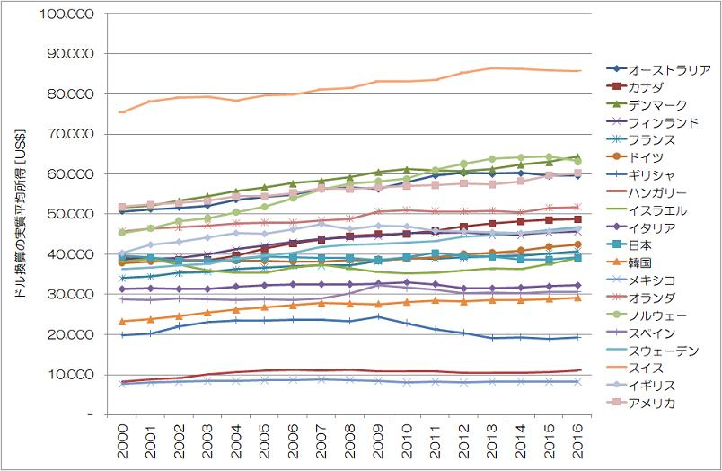 平均所得の推移 US$ OECD