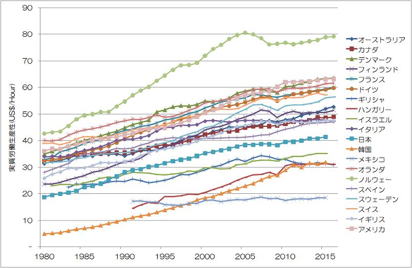 労働生産性の推移 OECD