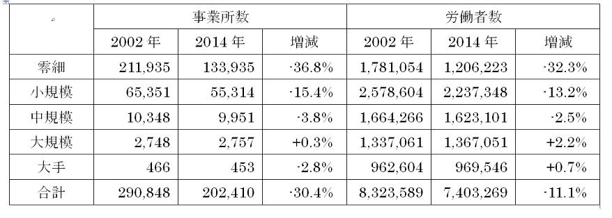 事業所数と労働者数の増減