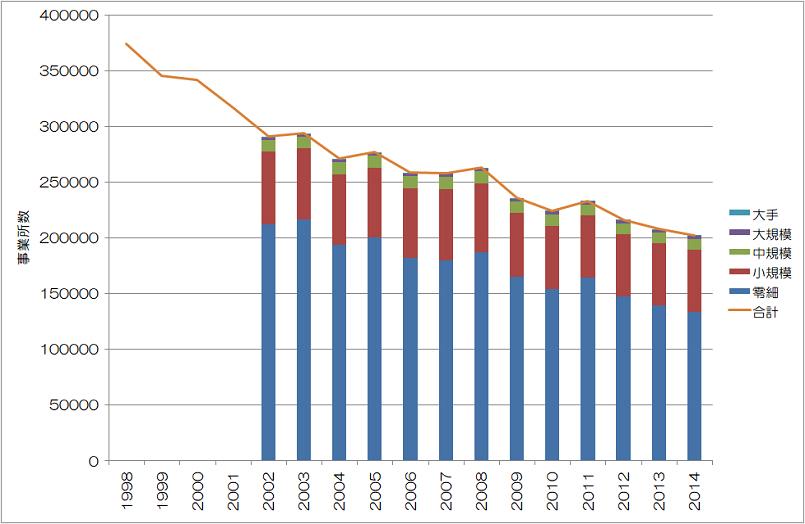 国内製造業の事業所数