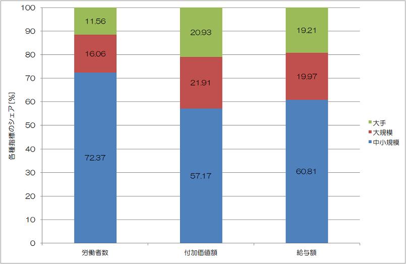各種指標のシェア 2002年