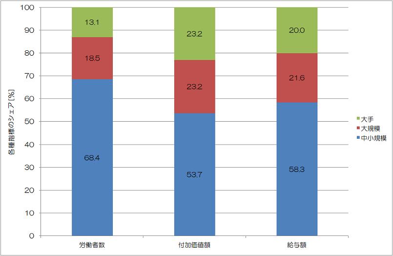 各種指標のシェア 2014年
