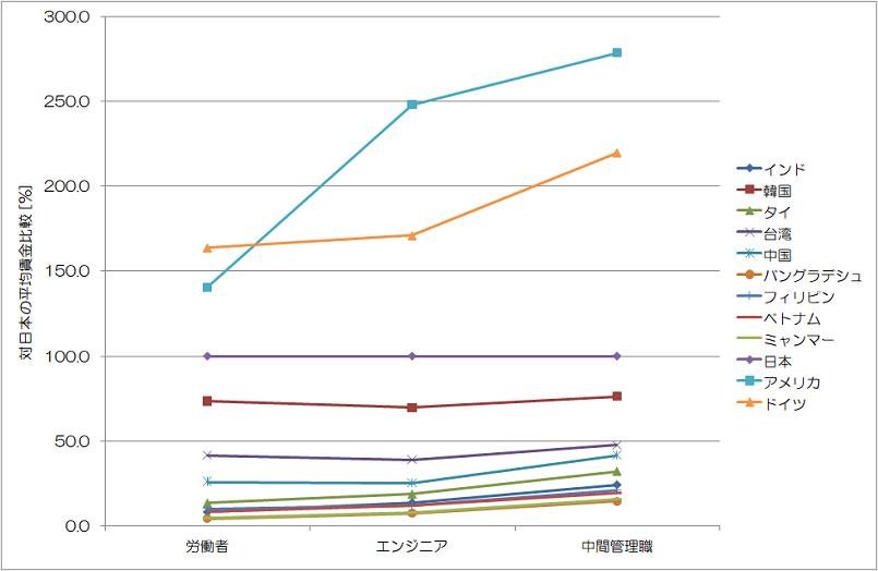 対日本の平均賃金比較 JETRO 投資コスト比較